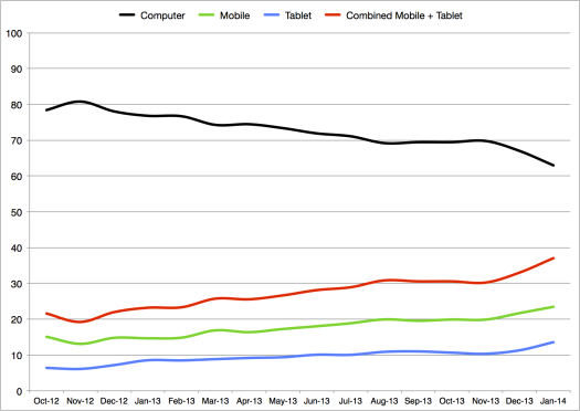 When will more people visit GOV.UK using a mobile or tablet than a PC?