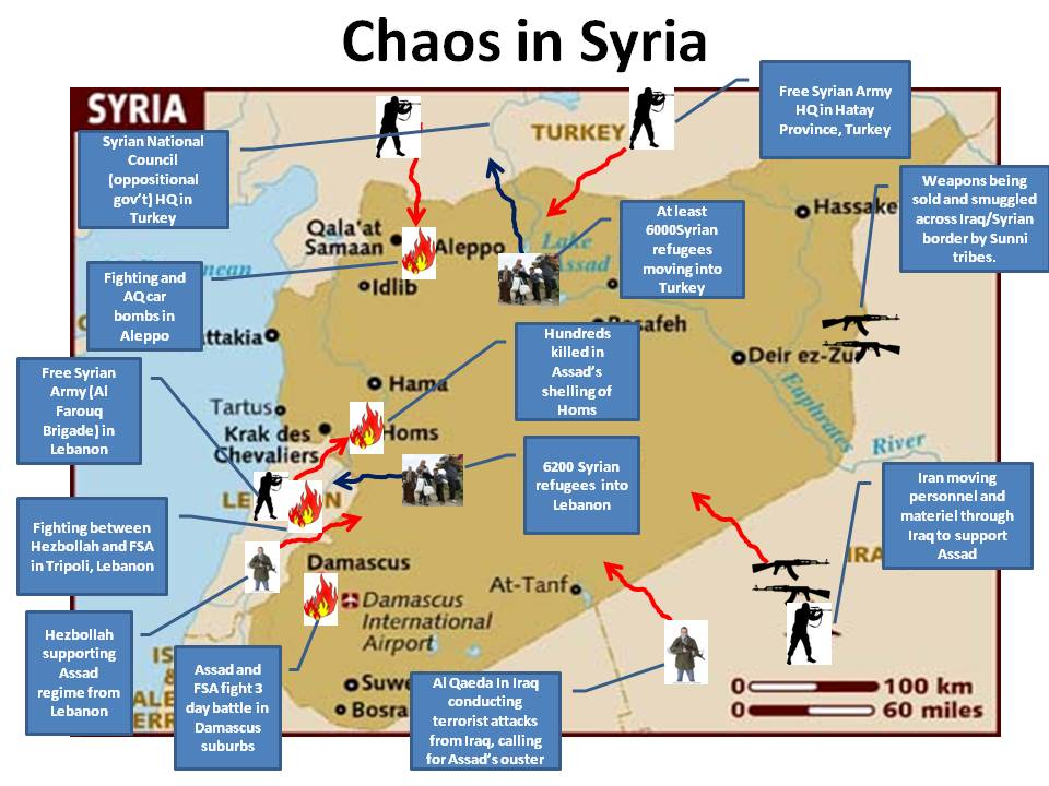 Winners and Losers in the Syrian Civil War