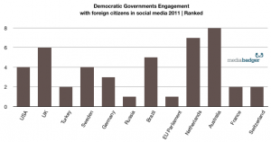 Ranking of Governments Engaged in Digital Diplomacy Through Social Media