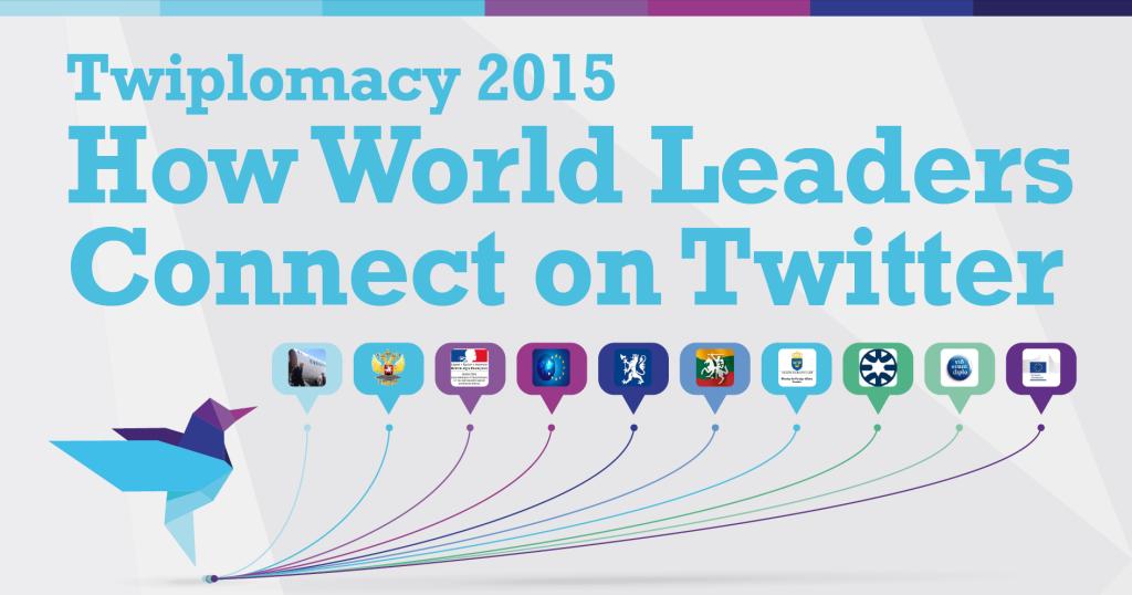 """Objavljeno godišnje istraživanje o korišćenju Tvitera u digitalnoj diplomatiji """"Twiplomacy 2015"""""""