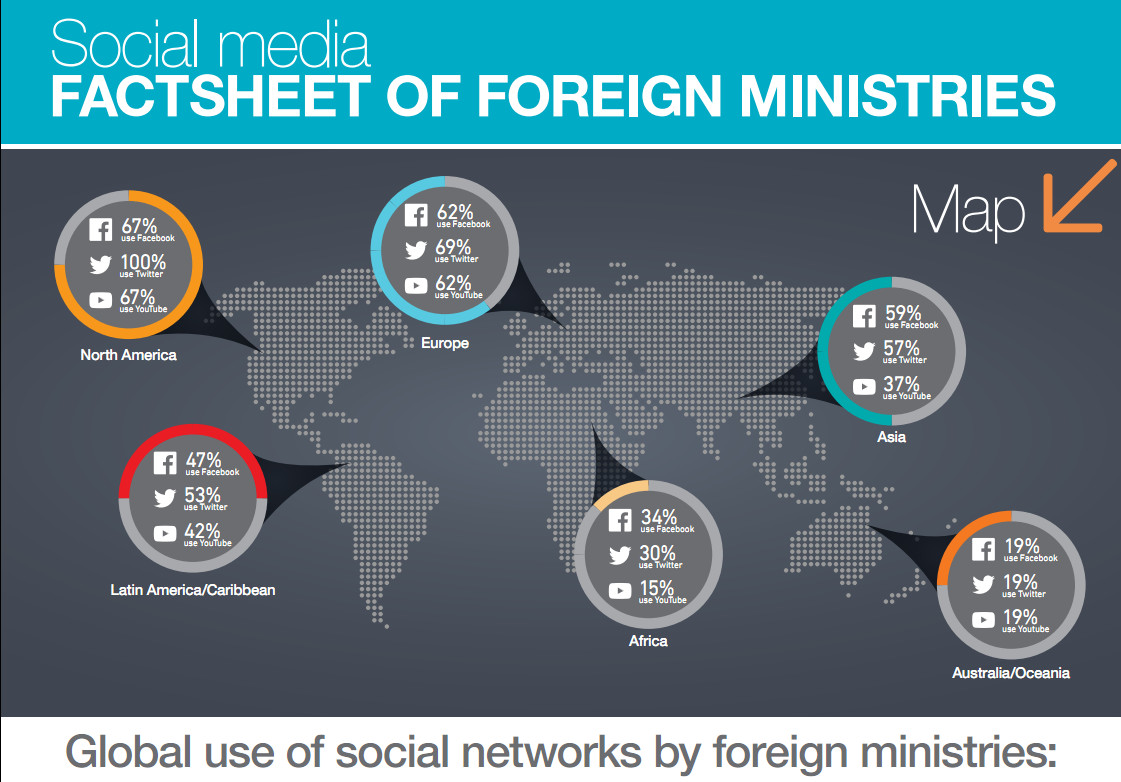 Infographic: Social media factsheet of foreign ministries