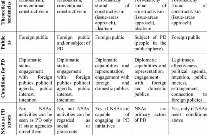 Taxonomy of Public Diplomacy Perspectives