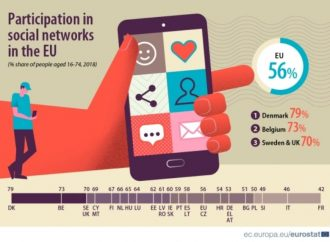 Eurostat: 52% Srba koristi društvene mreže