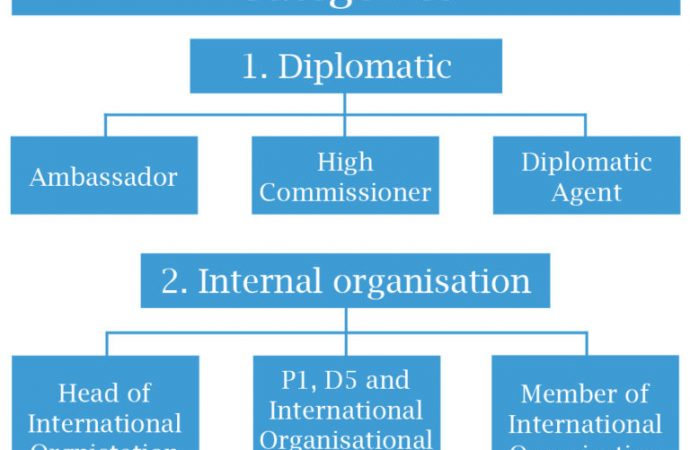 Diplomatic immunity: Its nature, effects and implications