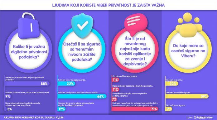 Srbima najvažnija bezbednost podataka