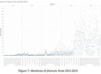 Univerzitet Stenford: Botovi SNS-a tvitovali 43 miliona puta