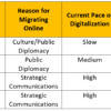 How Will Covid19 Impact Diplomacy's Digitalization?