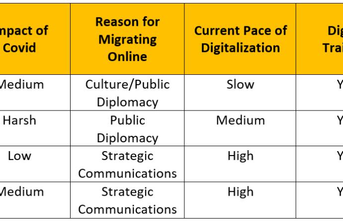 How Will Covid19 Impact Diplomacy's Digitalization?