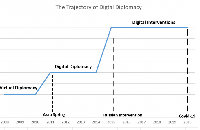 How External Shocks Alter Digital Diplomacy's Trajectory